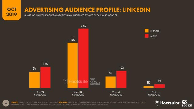 utenti iscritti a Linkedin audience advertising