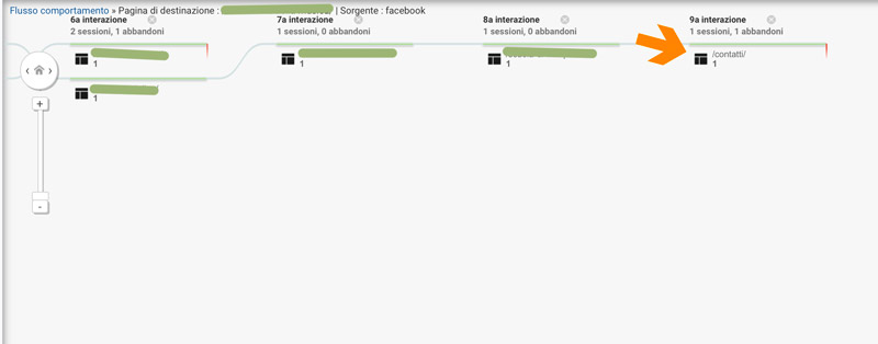 campagna social media conversioni monitorate