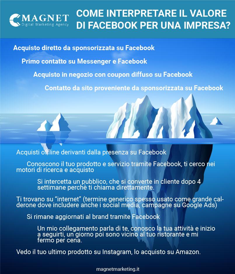infografica Facebook: Come interpretare valore Facebook per azienda