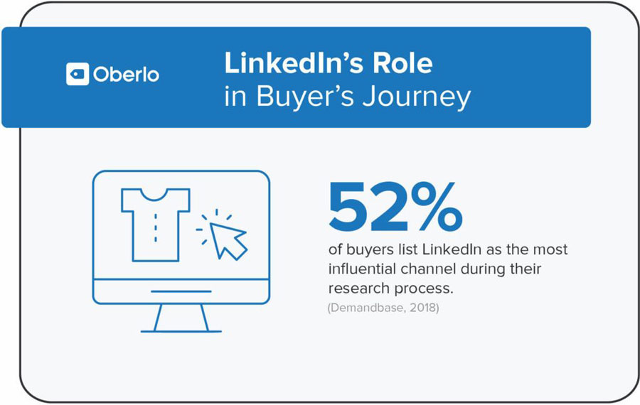 Linkedin percorso utente conversione (Buyer's Journey)