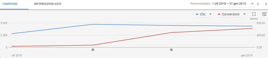 ottimizzazione conversioni google ads