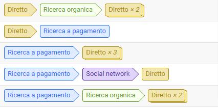 percorso di conversione utente