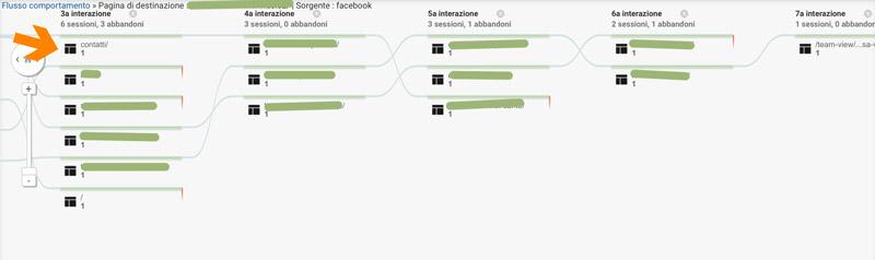 risultati ottenuti campagna su Facebook