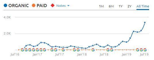 seo crescita traffico sito