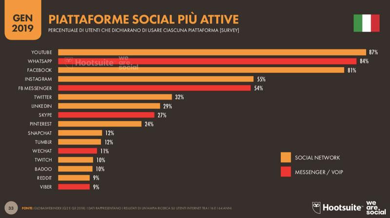 social media Italia: statistiche e dati di utilizzo degli utenti