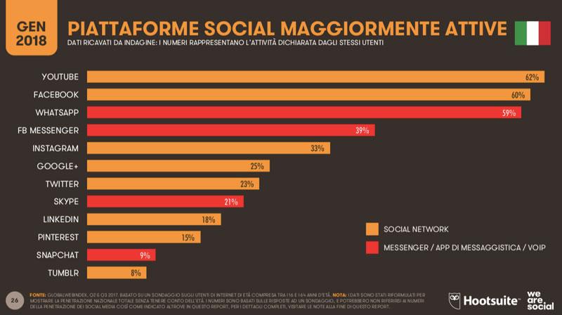 social network in Italia: statistiche e dati di utilizzo degli utenti