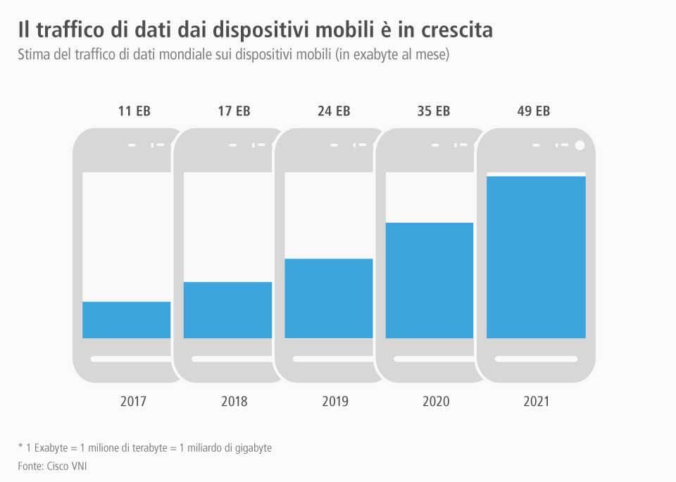 previsione traffico web da mobile